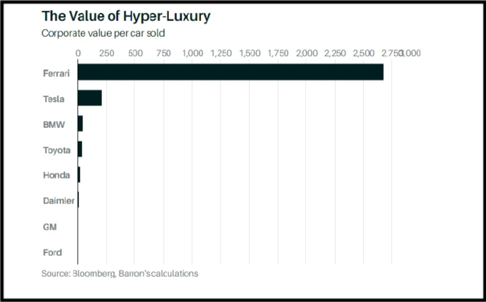 The Value of Hyper Luxury by Corporate Value Per Cars Sold