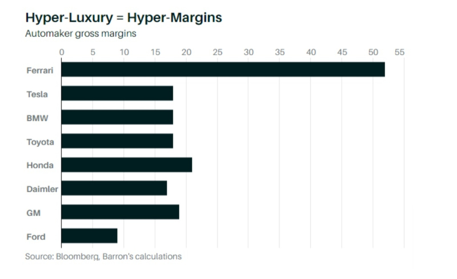 Hyper Luxury = Hyper Margins