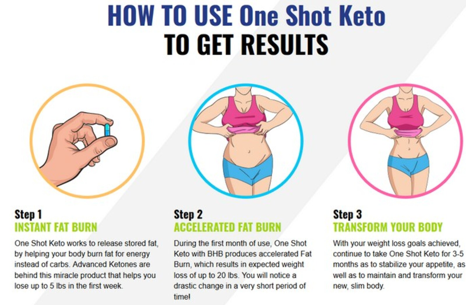Reviews on One Shot Keto