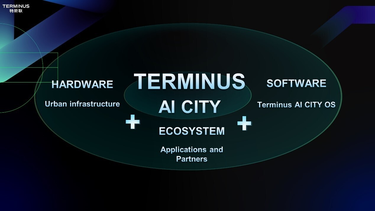 Terminus Group's AI CITY Structure