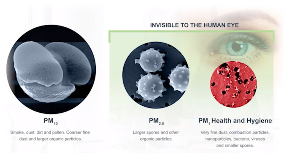 What is PM2.5?