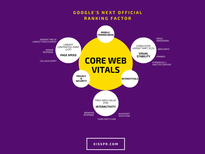 Web Core Vitals - [WCV] - All the Basic Information You Need to Know About Google's Next Ranking Factor